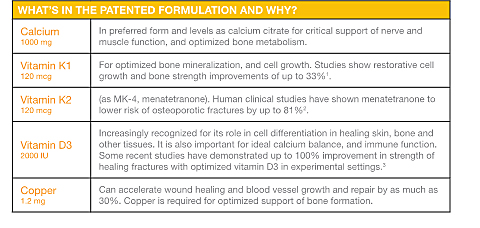 Bone Health Supplement Information.